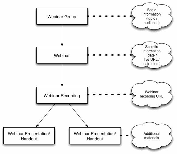 Webinar Structure