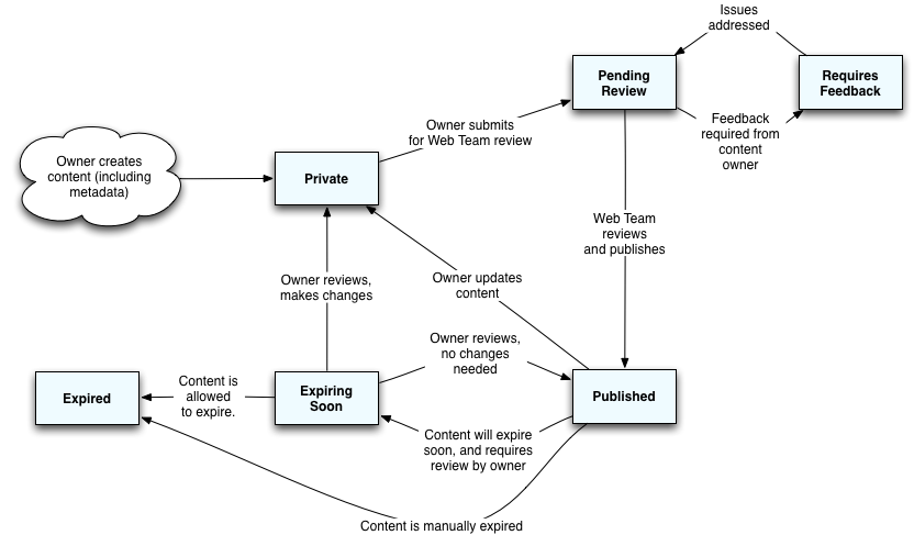 Workflow States Diagram