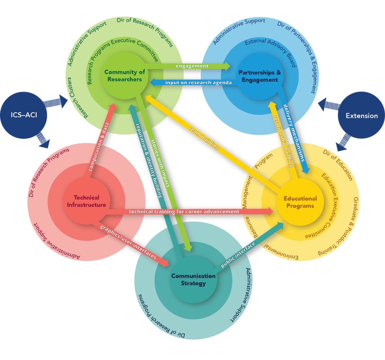 A diagram showing the five interconnected strategic priorities
