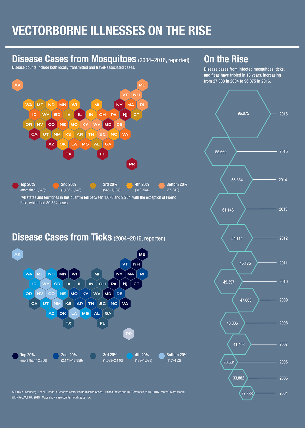 Vectorborne Illnesses On The Rise Infographic