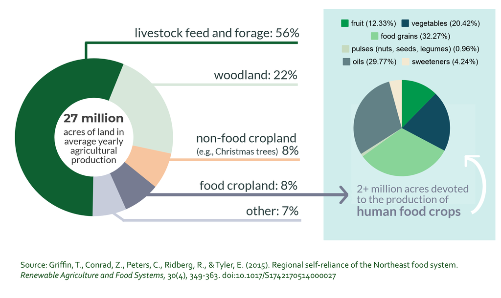 Pie charts showing how farmland was used in the Northeast US from 2001-2010