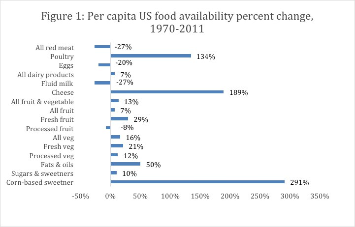 per-capita US food availability percent change, graphed