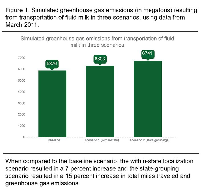 A bar graph showing varying greenhouse gas emissions across three supply chain scenarios.