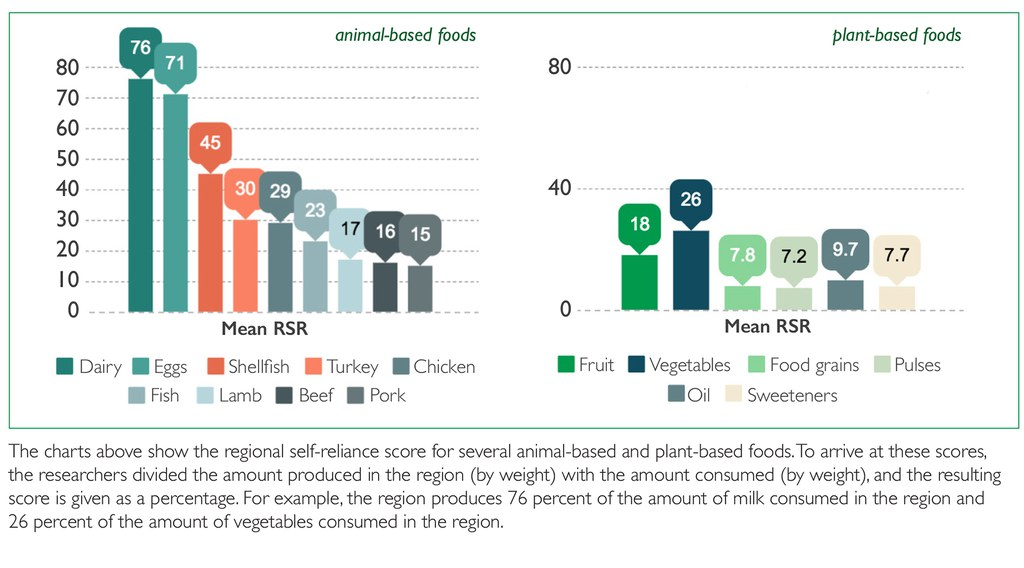 Chart showing the regional self reliance score for many animal and plant-based foods.