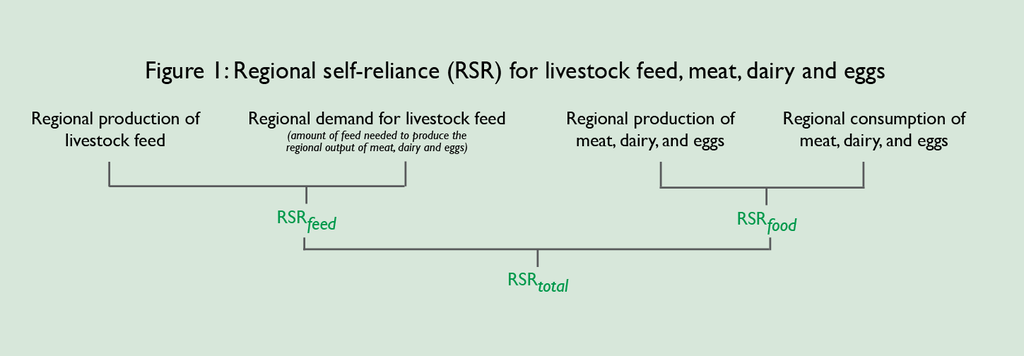 how the RSR feed and RSR food calculations are combined to come up with RSR total for meat, dairy, and eggs.