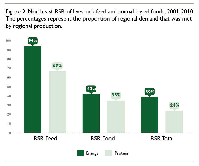A bar graph showing the proportion of regional demand that was met by region production in terms of energy and protein.